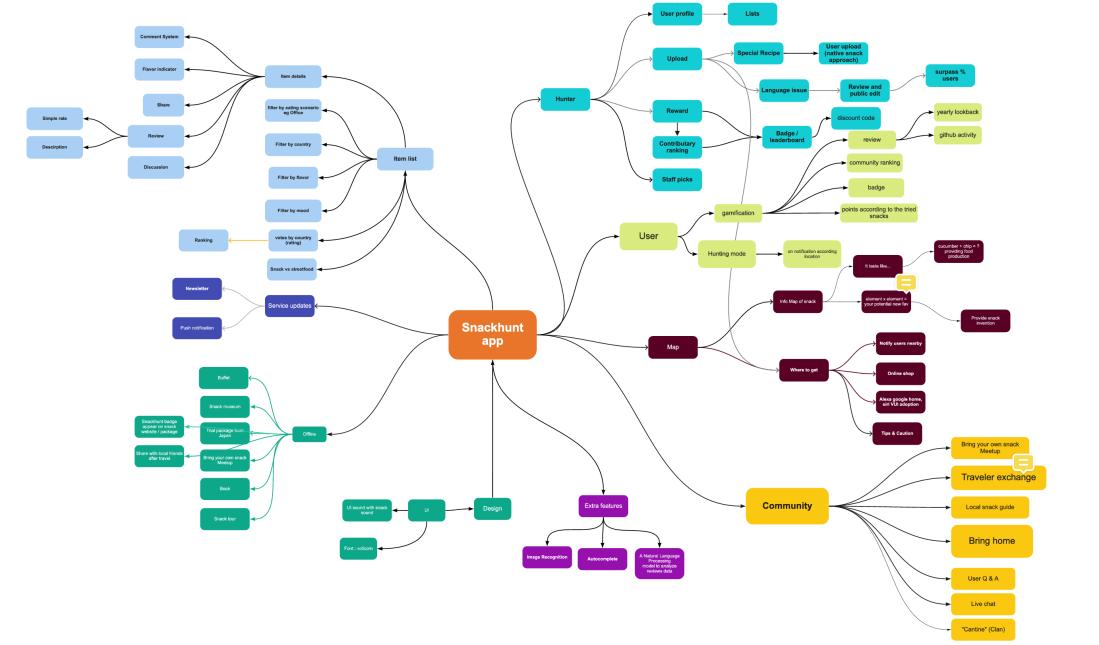 basic concept brainstorm