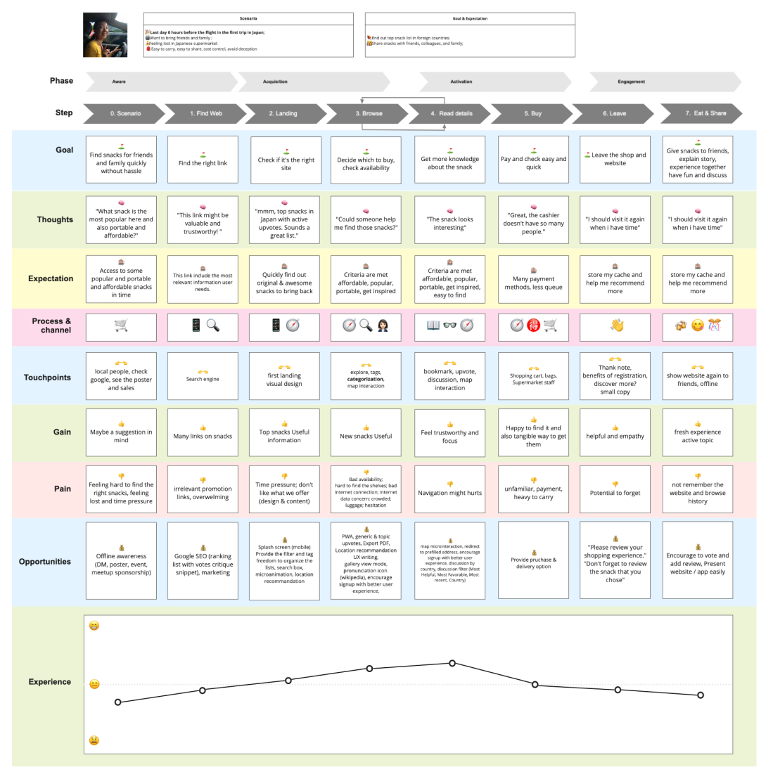 User Journey map 2 whole