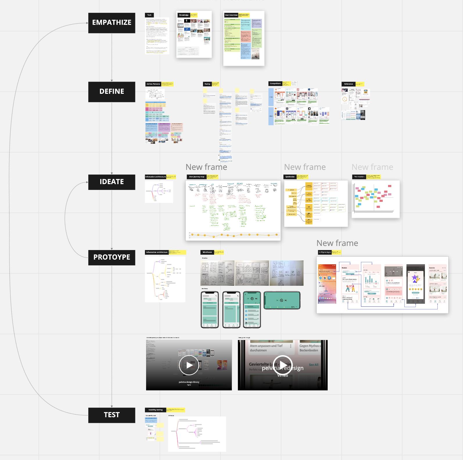 design process pelvina